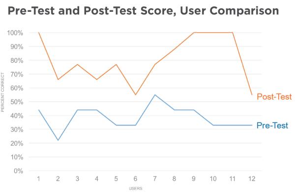 user comparison scores